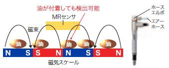 E9NC-T 特長 5