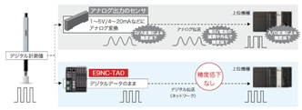 E9NC-T 特長 19