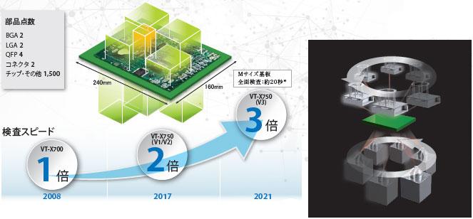 VT-X750 특징 6