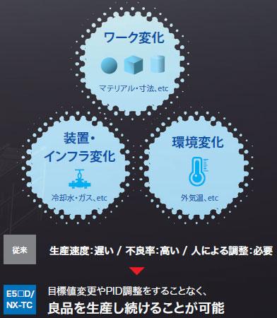 E5CD / E5CD-B 特長 3
