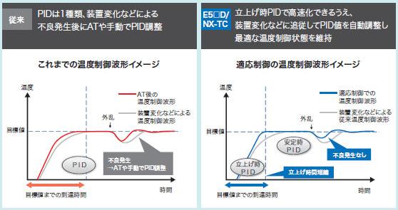 E5CD / E5CD-B 特長 4