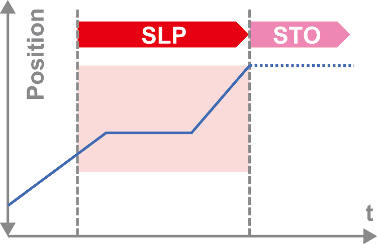 SLP(Safely-Limited Position)