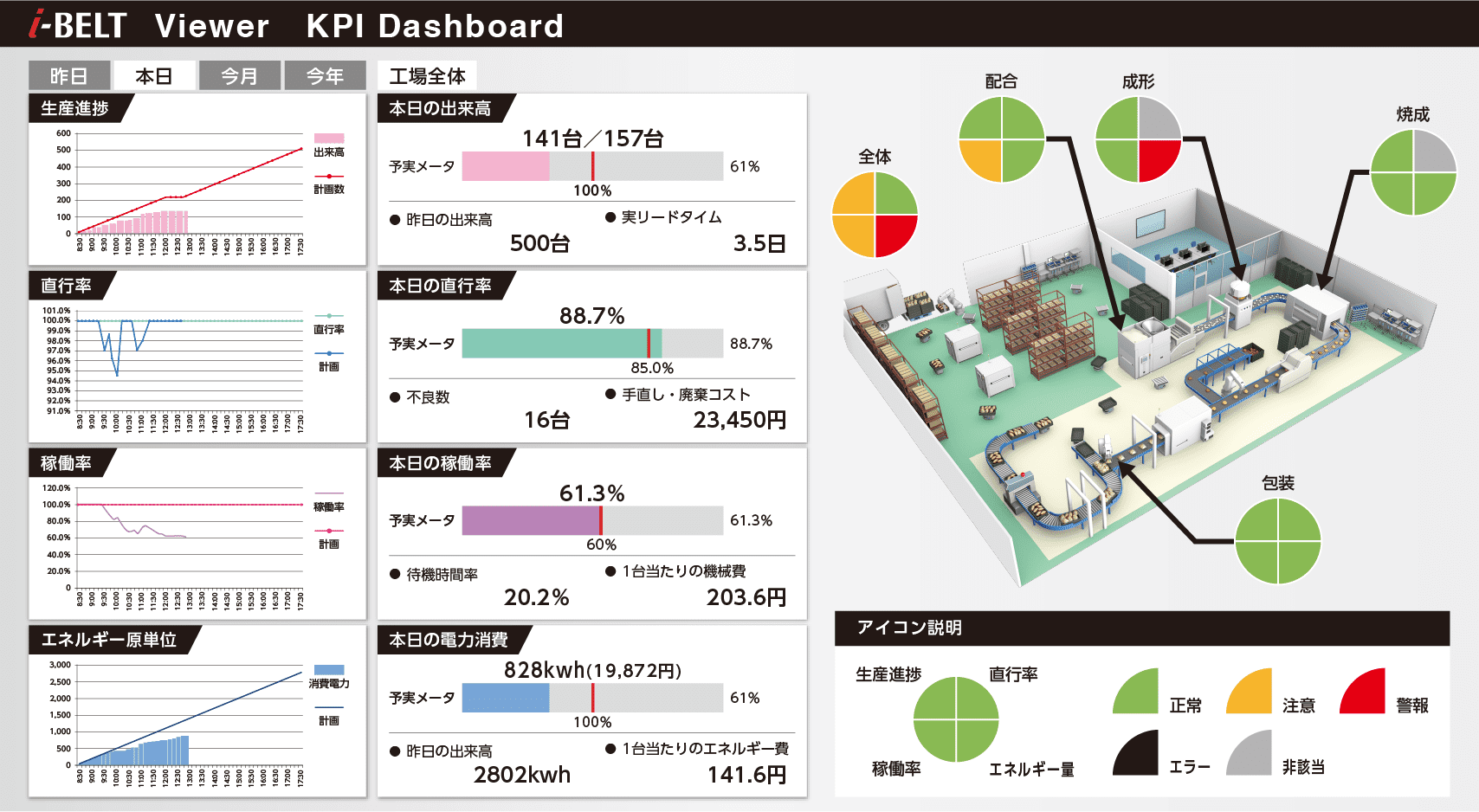 i-BELT Viewer KPI Dashboard